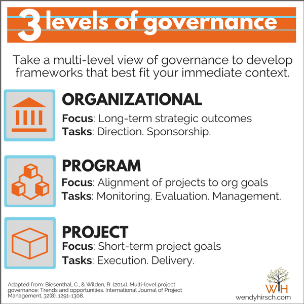 Governance — why you need more than a RACI and Decision Rights ...