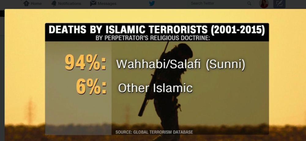 Savska Arabija je nosilka vahabizma.