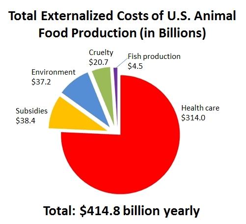 Vir: Meatonomics