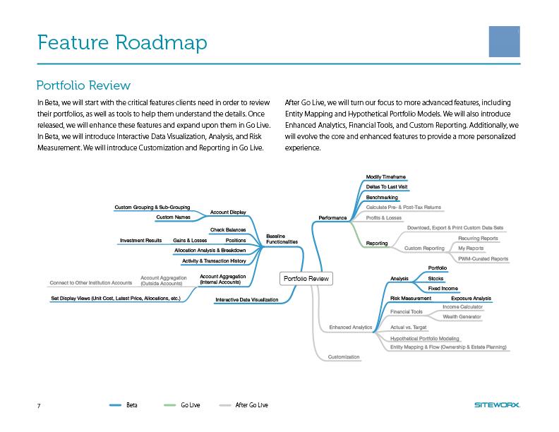 Feature Roadmap