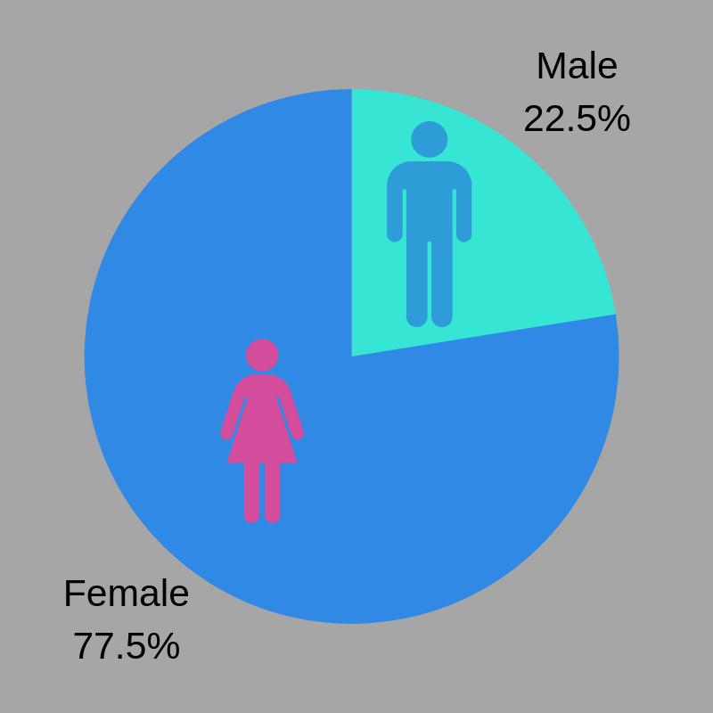 Gender Breakdown.png