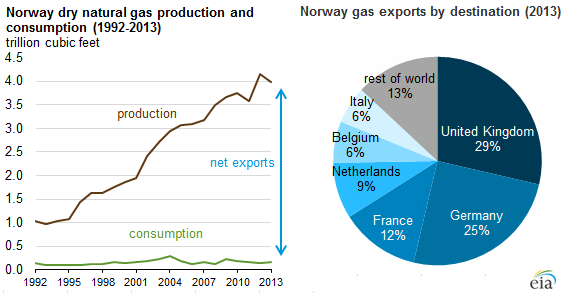 Norwegian gas exports.png