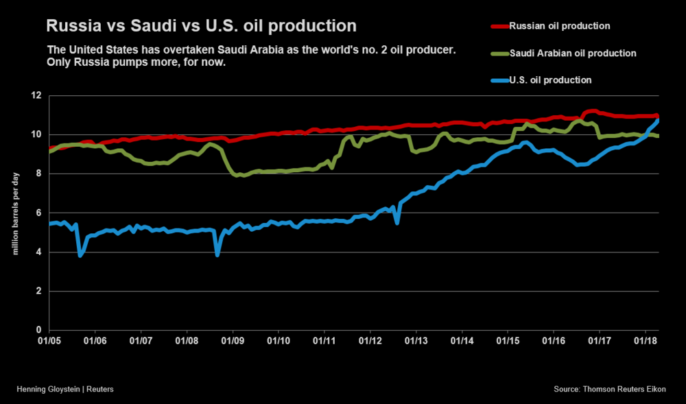 Russia Saudi & US Oil Production - Reuters.png