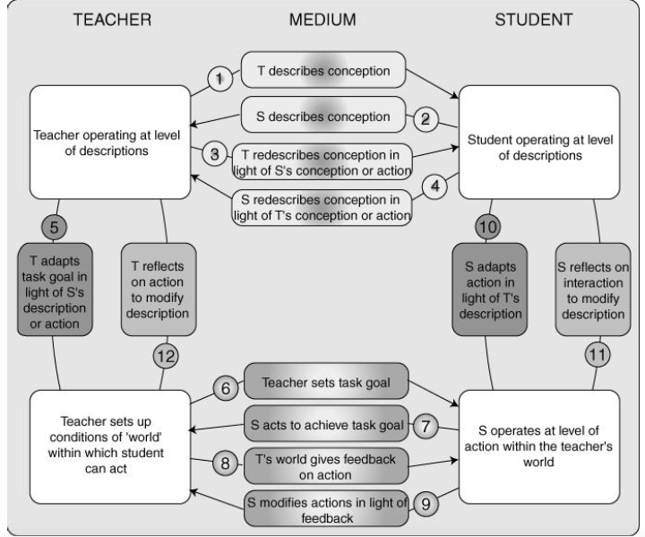 Diagram representing Laurillard's Conversational Framework for learning
