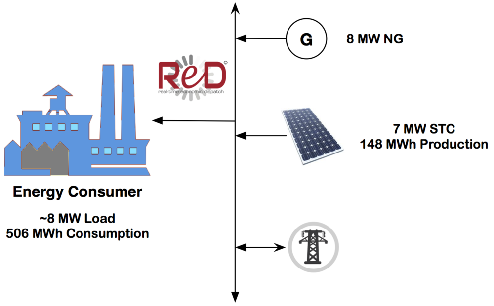 An example microgrid configuration with renewable integration.  See below for an example result.
