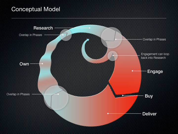 Ford Consumer Lifecycle Conceptual Model