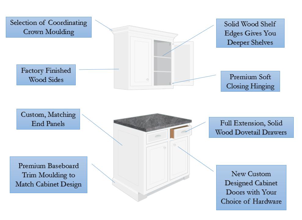 Forefront Custom Cabinet Remodeling Refacing