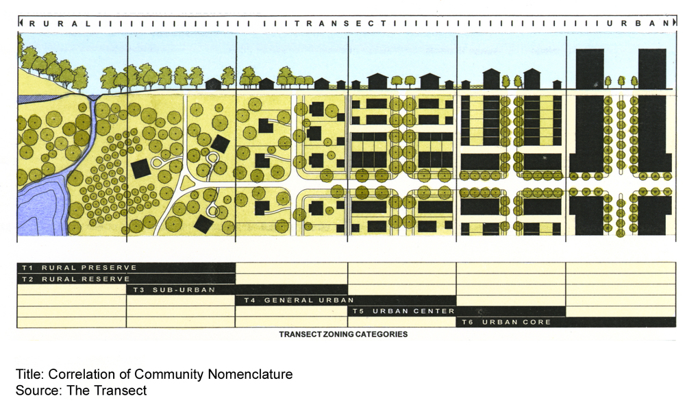 Correlation of Community Nomenclature, source: The Transect