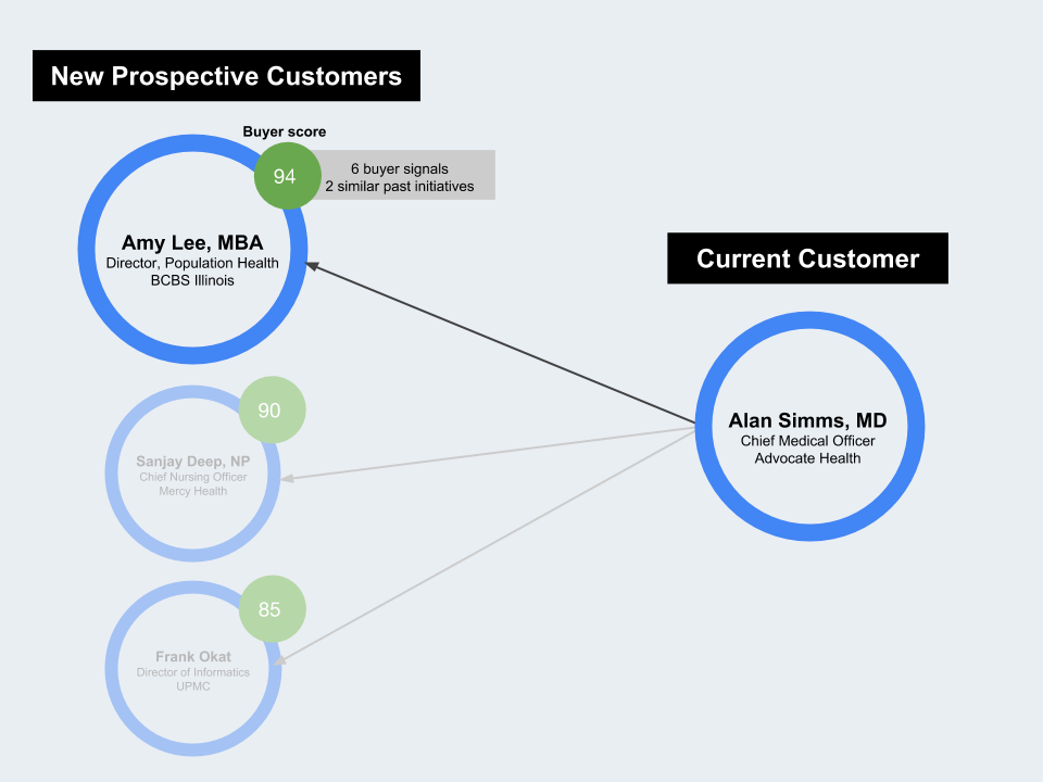 …who your current customers know well -