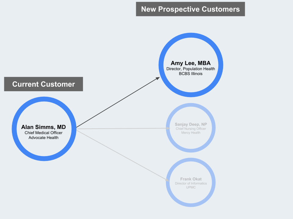 2. Build on who they know - See new qualified prospects at other organizations, who your current customers know well