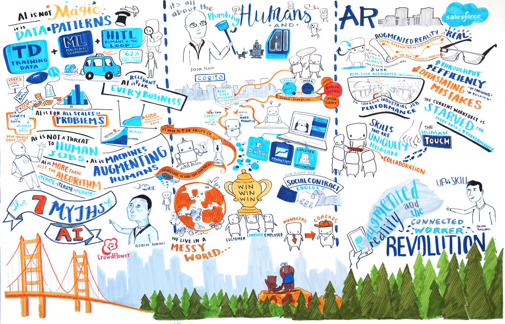 SalesForce Graphic Recording