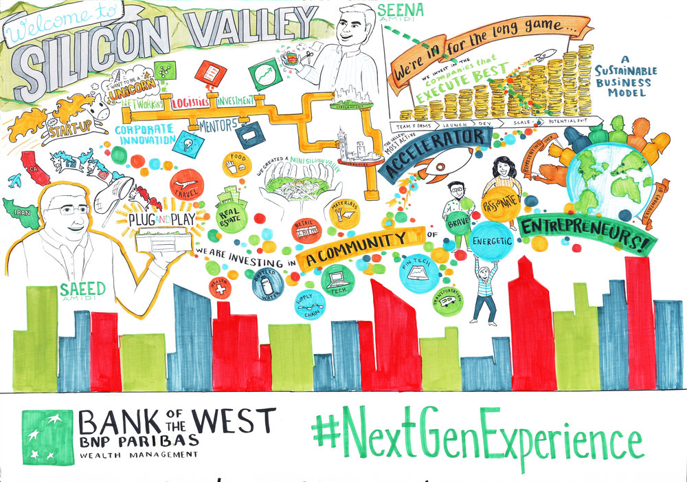 Graphic Recording for Bank of the West