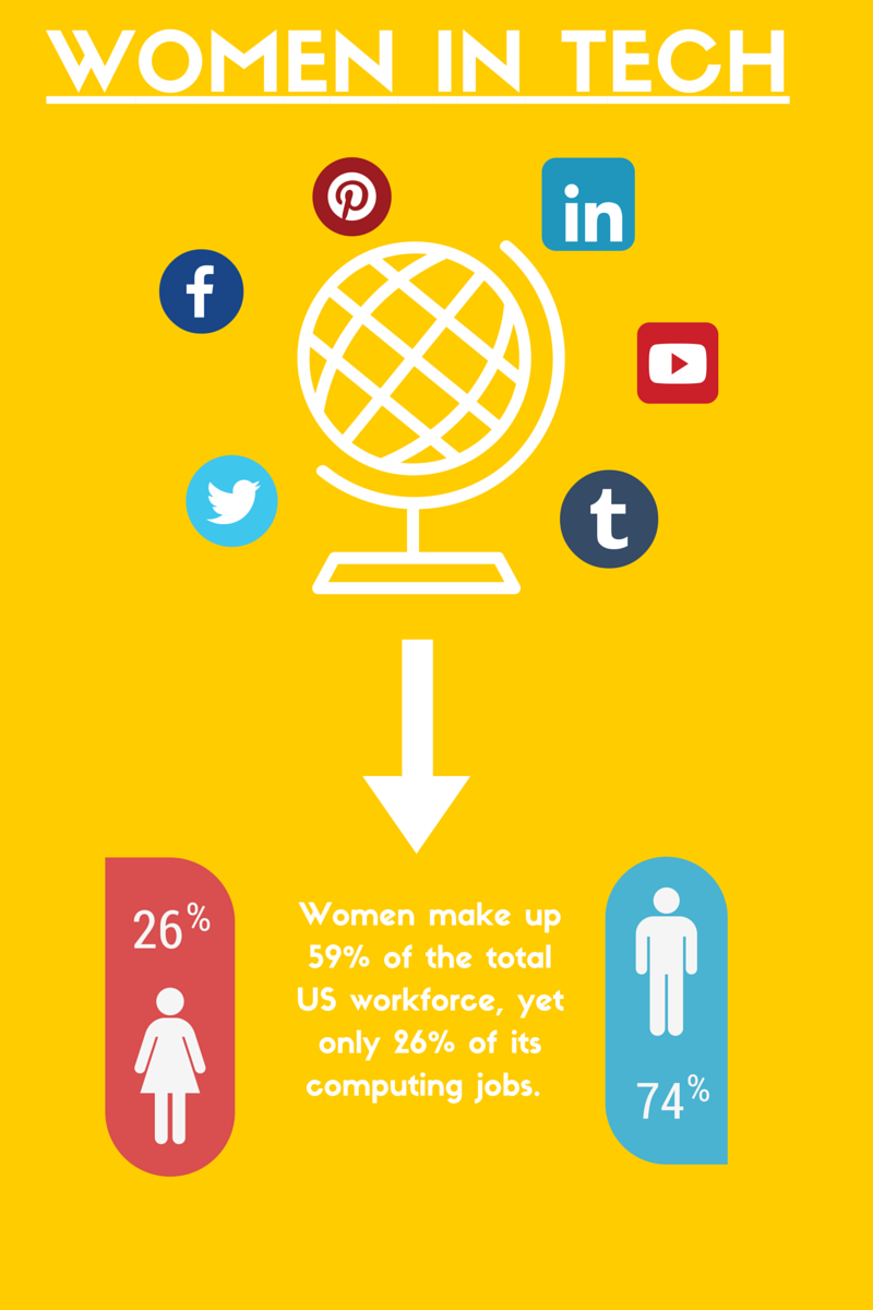 Gender Inequality in Tech