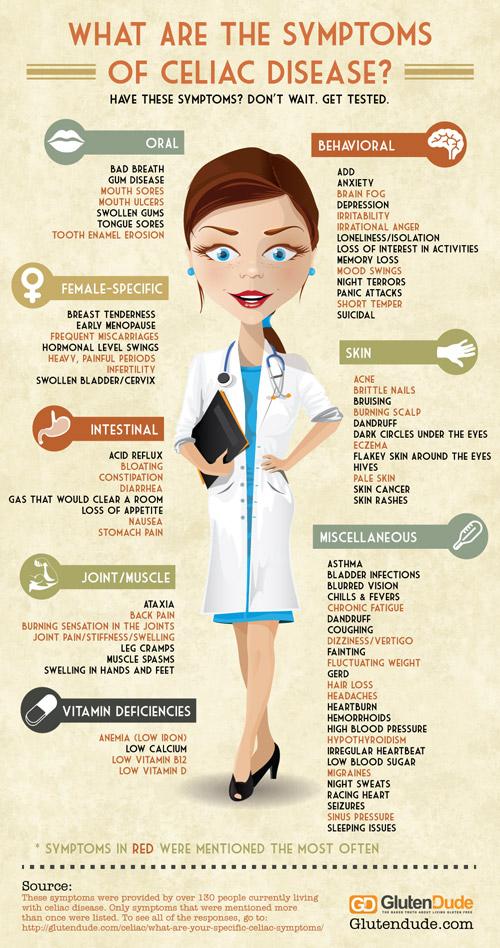 celiac-disease-symptoms-500.jpg