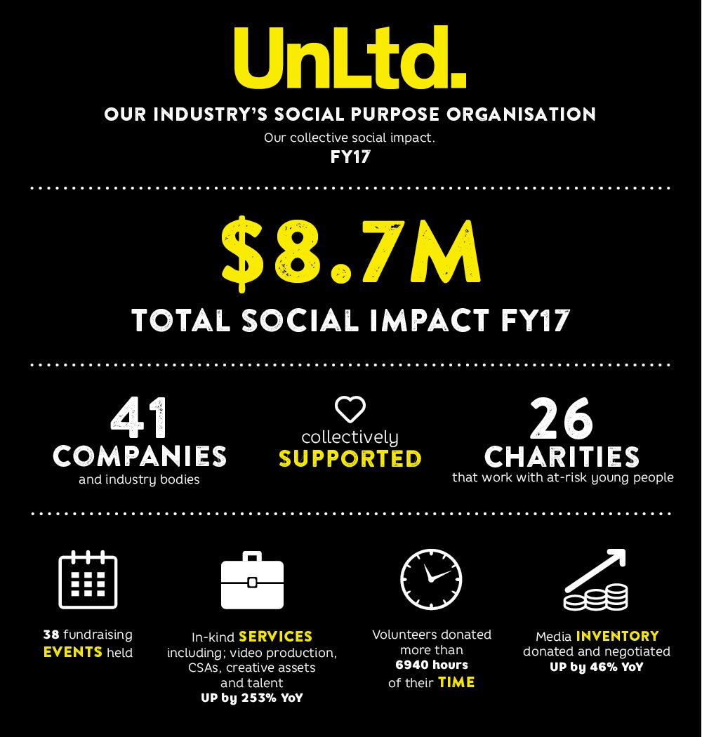 UnLtd Social Impact FY17 infographic.png