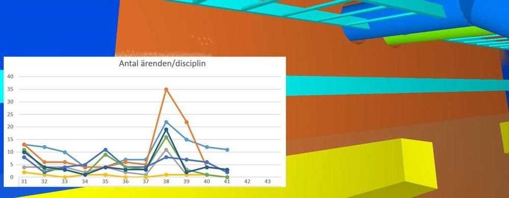 Plan B - statistik från modeller i Södersjukhuset Stockholm