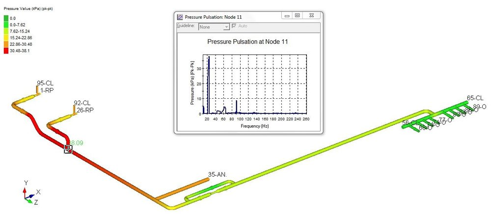case study pulsation and mechanical analysis