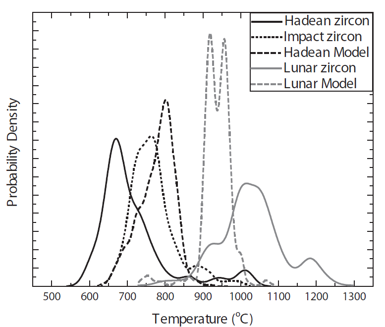 Modeled crystallization temperature spectrum for zircons within simulated impact events on the lunar surface. Predicted zircon crystallization temperatures are significantly higher than reported Ti-in-zircon crystallization temperatures within lunar impact melts, suggesting that these grains did not form within lunar impact melts. Also shown are modeled results for impacts on an ancient terrestrial crust as compared to Hadean zircon from the Jack Hills, Western Australia and zircon grown in large terrestrial impact melts (Wielicki et al., 2011).