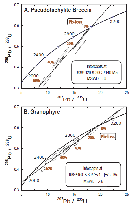 Concordia diagrams of zircon from the ~2 Ga Vredefort impact calibrated against AS3 zircon standard (Paces and Miller, 1993). (A) Grains analyzed in-situ within the melt matrix of VD_PB show these grains are inherited from the Archean basement and possibly record thermal effects associated with emplacement of the ~1 Ga Anna's Rust Sheet. (B) Grains isolated from the granophyre unit which exhibit poikilitic textures also show inheritance from the Archean target, with varying amounts of Pb-loss and a lower intercept presumably associated with the impact.