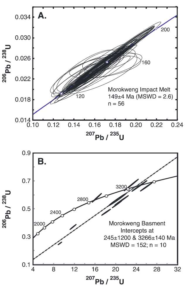 Concordia plot for zircons extracted from the main melt sheet (A) of the ~145 Ma Morokweng impact, from both the 155 and 400 m core splits [Wielicki et al., 2012], as well as a concordia plot for grains extracted from the Archean basement gneiss (B), from the 1069 m core split. Basement zircons show inherited Archean ages with some Pb*-loss, however errors on lower intercept are much too large to assign an accurate impact age. No evidence for grains 'reset' in U-Pb has been identified.