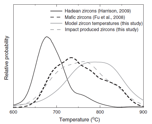 Probability density function for Ti-in-zircon crystallization temperatures of Hadean zircon from Western Australia (n=69; Harrison, 2009), mafic zircon (n=304; Fu et al., 2008), impact produced zircon (n=111; this study) and modeled impact produced zircon temperatures (n=80; this study). The significant temperature contrast between impact produced zircon, modeled impact produced zircon (on an Archean target composition) and that observed for Hadean zircon grains suggests that impacts were not a major contributor to the Hadean population.
