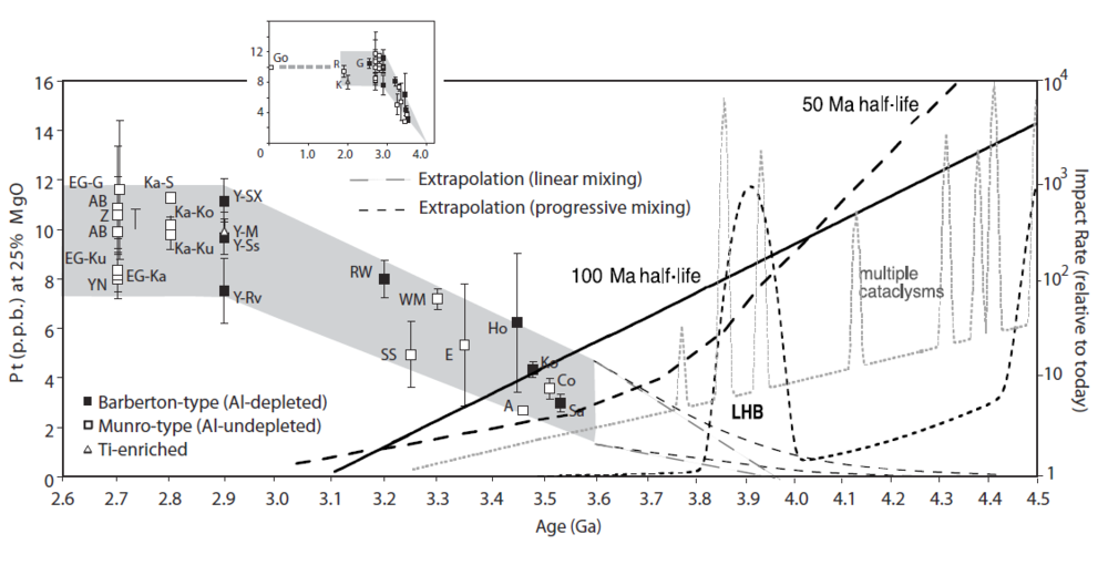 "Pt versus age of komatiites. Data are normalized to 25% MgO. Data include those from Maier et al., (2009) and Barnes and Fiorentini (2008).  EG, Eastern Goldfields superterrane (EG-G, Gindalbie terrane; EG-Ka, Kalgoorlie terrane; EG-Ku, Kurnalpi terrane). YN, Yilgarn North (Plutonic Marymia belt). Ka, Karelian terrane (Ka-Ko, Kostamuksha belt; Ka-Ku, Kuhmo belt; Ka-S, Sumozero-Kenozero belt). Y, Youanmi terrane (Y-M, Murchison domain; Y-Ss, Sandstone belt; Y-Rv, Ravensthorpe belt). RW, Ruth Well formation. SS, Sulphur Springs formation. WM, Weltevreden-Mendon formation. E, Euro basalt unit. A, Apex basalt unit. Ho, Hooggenoeg formation. Ko, Komati formation. Co, Coonterunah subgroup. Sa, Sandspruit formation. The inset toashows additional data for Proterozoic komatiites (Go, Gorgona island; R, Raglan belt; K, Karasjok belt; G, Gawler craton). Error bars represent one standard error of the mean for each belt, except for suites with fewer than five samples, in which error bars represent standard deviation.  Also shown are four concepts of the late lunar bombardment. The ""100 Ma half-life"" is Neukum's standard lunar crater curve for times after 3.86 Ga.  It is calibrated to crater counts and surface ages from Apollo landing sites and the Imbrium impact basin (Neukum and Ivanov, 1994; Neukum et al., 2001). The steeper ""50 Ma half-life"" extrapolation uses the same data but it also uses the young 3.92 Ga age for the Nectaris impact basin and crater densities on still older but undated surfaces (after Wilhelms, 1987). The ""single cataclysm"" is a schematic but quantitatively representative late cataclysm as advocated by Graham Ryder (2002).  ""Multiple cataclysms"" scatters several cataclysms over the Hadean (Tera et al. 1974).  Figure adopted from Zahnle et al. (2007) and Maier et al. (2009)."