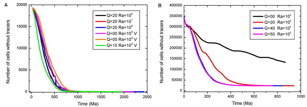 Evolution of the number of cells with zero impact material (tracers) with time for 2D (A) and 3D (B) simulations. The time has been scaled using the advection time: thickness of the mantle divided by the root-mean square velocity at each time timestep. Q and Ra are respectively the non-dimensional internal heating rate and the Rayleigh number, and V represents the calculations with temperature dependent viscosity.