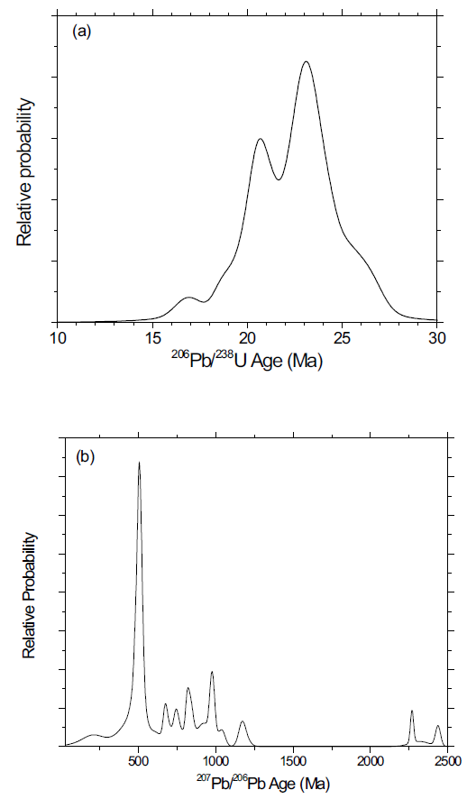 (a) Probability density function of <30 Ma 206Pb/238U zircon ages from the Arunachal leucogranite suite. (b) Probability density function of >30 Ma 207Pb/206Pb zircons from the Arunachal leucogranite suite. Note the different enlarged scale of relative probability of b compared to a.