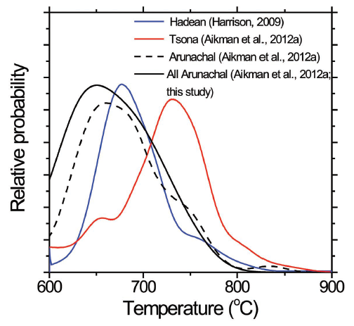 Relative probability plot of zircon crystallization temperatures for Himalayan leucogranites from the 92°E transect in eastern Himalaya relative to the Hadean zircon population.