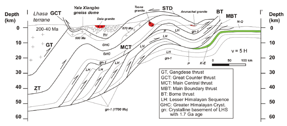 Cross-section reconstruction of the eastern Himalaya along 92°E transect, ~200 km SW of the Siang window. This places Cretaceous- Paleogene molasse mapped in the window structurally beneath the present day position of the Arunachal leucogranites. Modified from Yin et al. (2009).