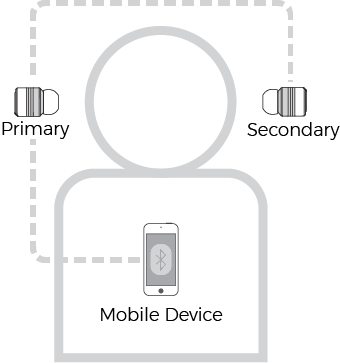 How Does True Wireless Work