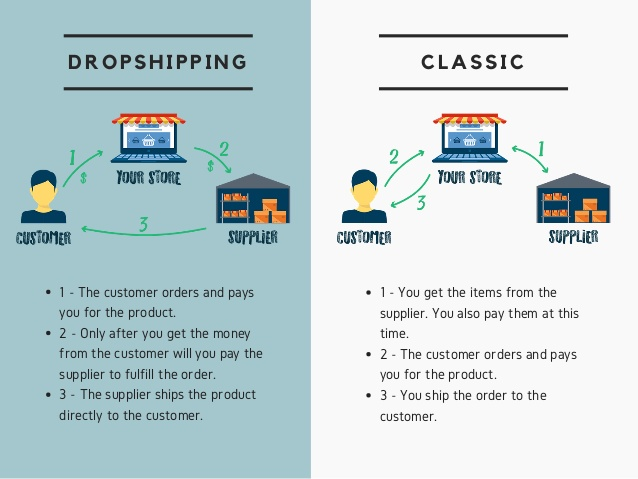DropShipping Info Graphic Source