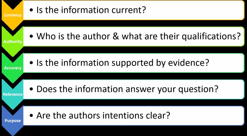 The CAARP Method of Evaluating Information