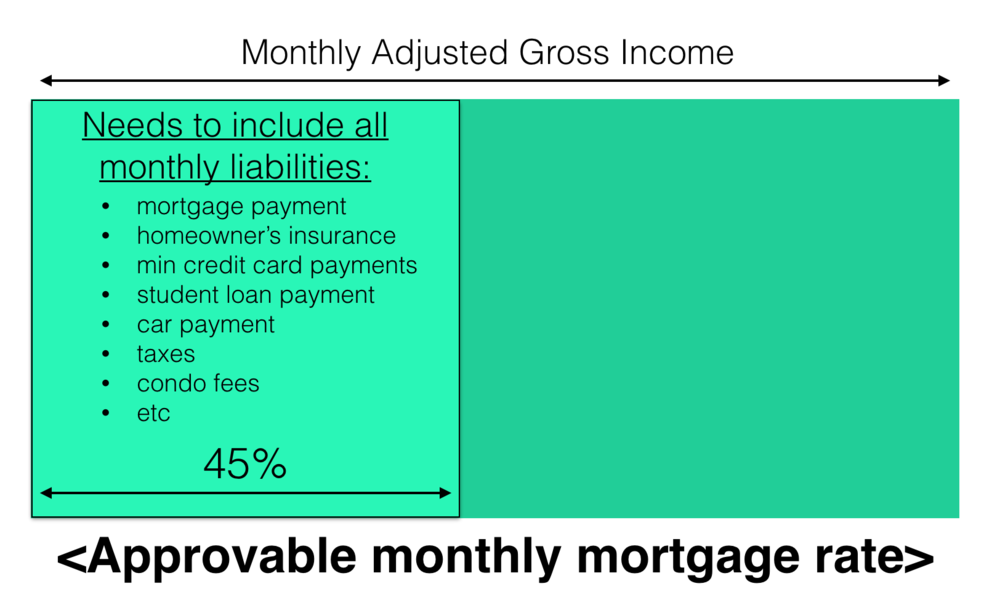 Approvable Monthly Mortgage Rate
