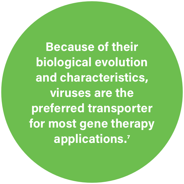 Because of their biological evolution and characteristics, viruses are the preferred transporter for most gene therapy applications.<sup>7</sup>