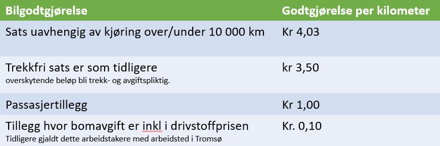 Bilgodtgjørelse 2019.png