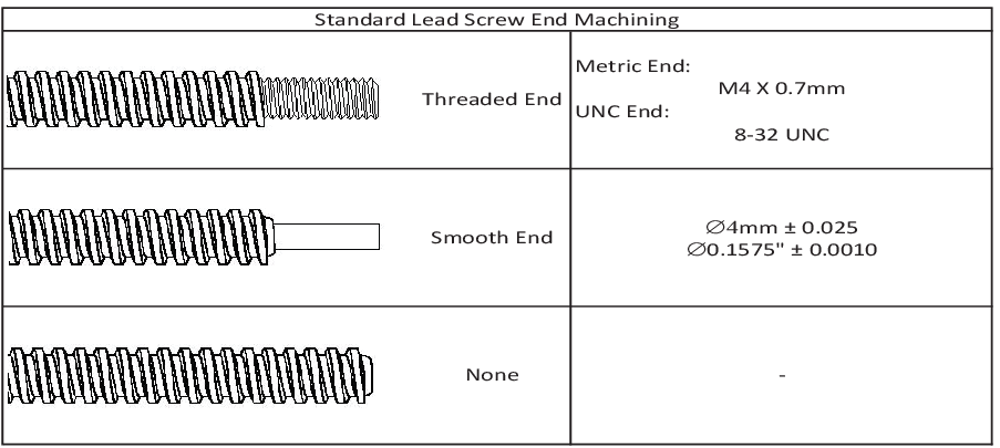 NEMA 14 End Machining Options