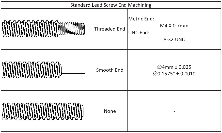 NEMA 17 End Machining Options