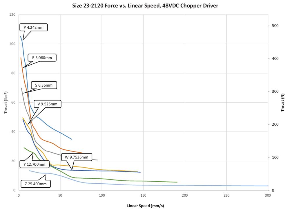 Size 23  -212  0 Force vs. Linear Speed (P-Z  Lead)