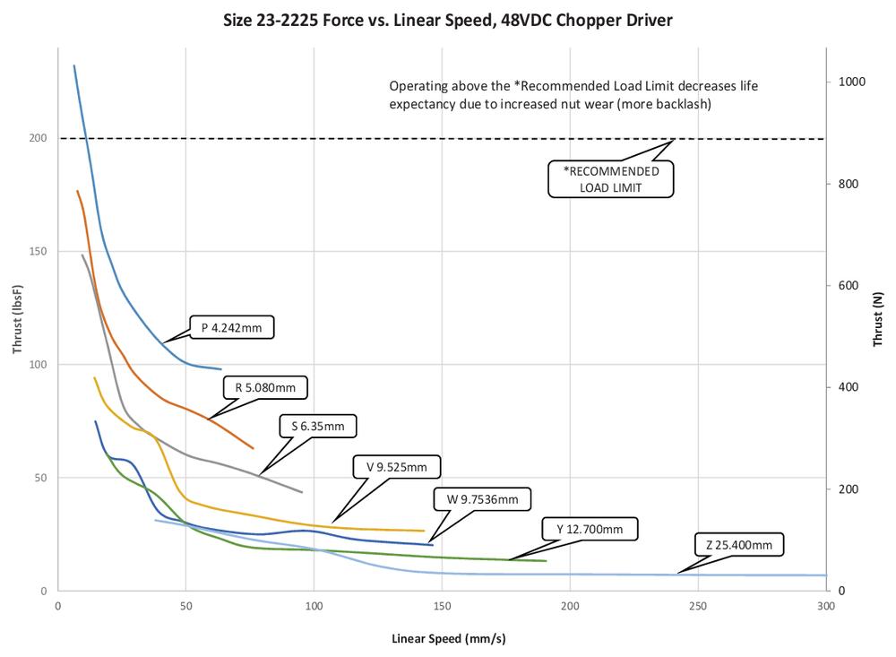 Size 23  -2225  Force vs. Linear Speed (P=Z  Lead)