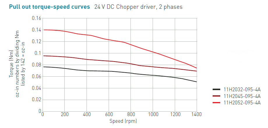 NEMA 11 Rotary Stepper Motor Speed Torque Curve