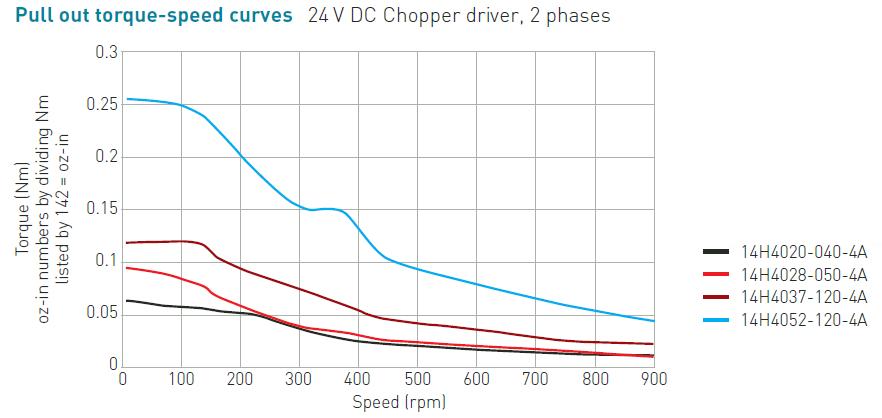 NEMA 14 Rotary Stepper Motor, 0.9 Degree Step Angle, Speed Torque Curve