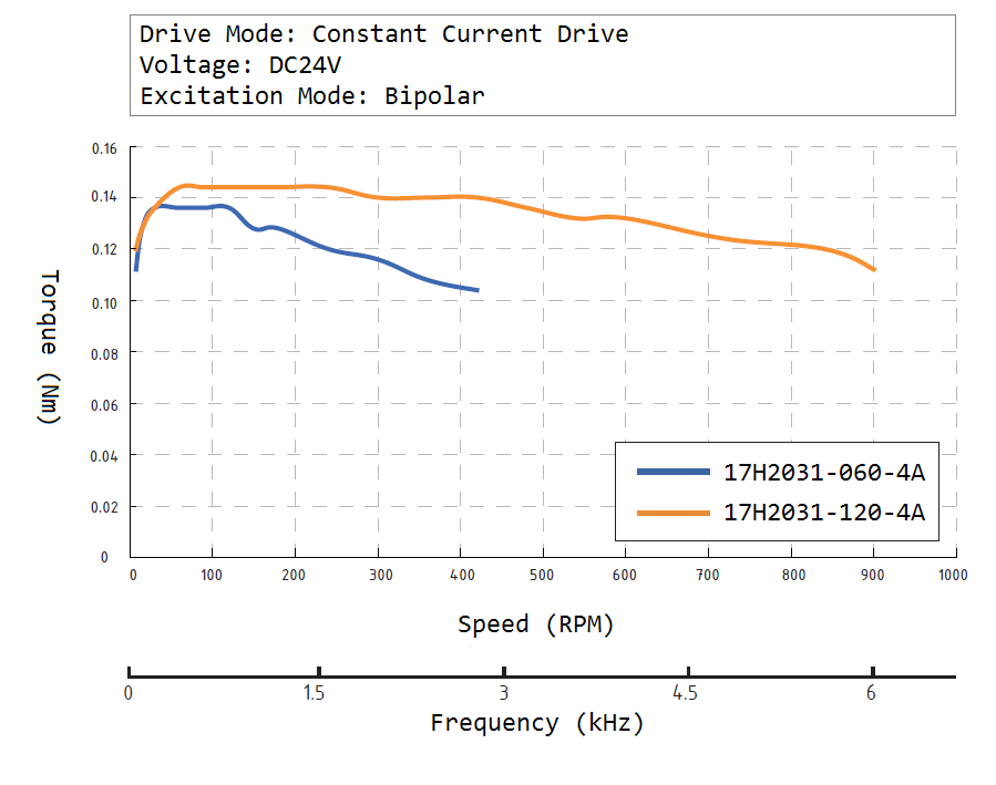 17H2031 Speed Torque Curve