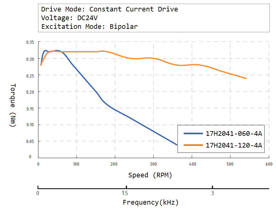 17H2041 Speed Torque Curve