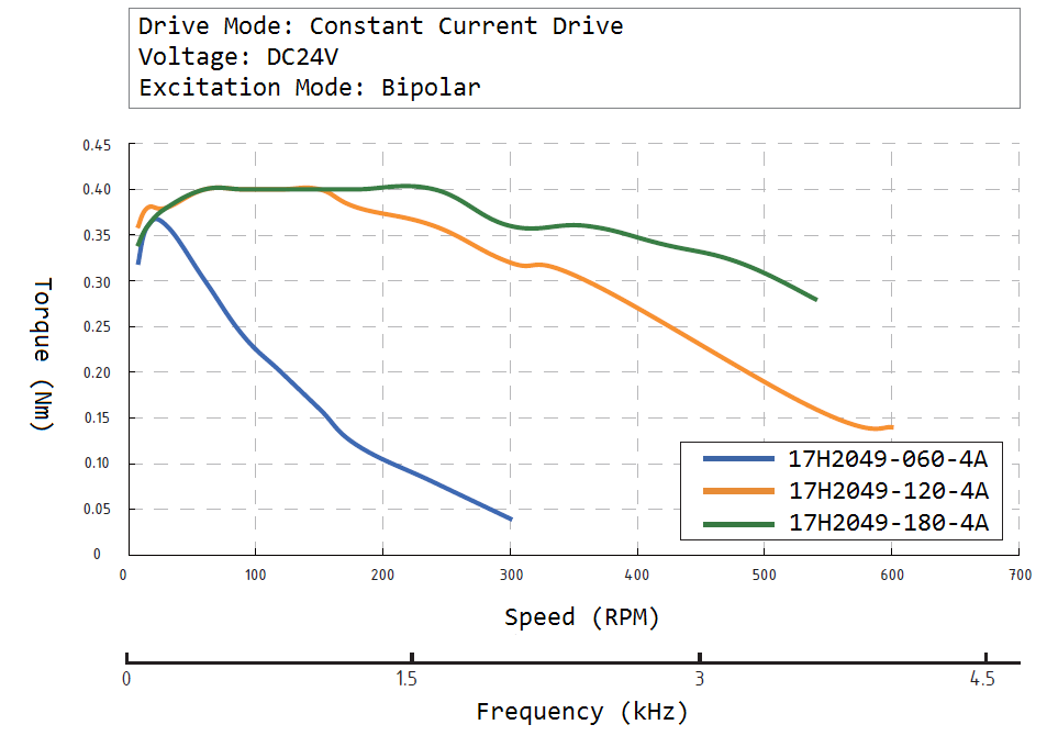 17H2049 Speed Torque Curve