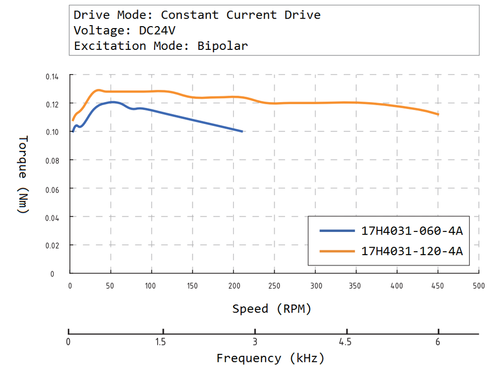 17H4031 Speed Torque Curve