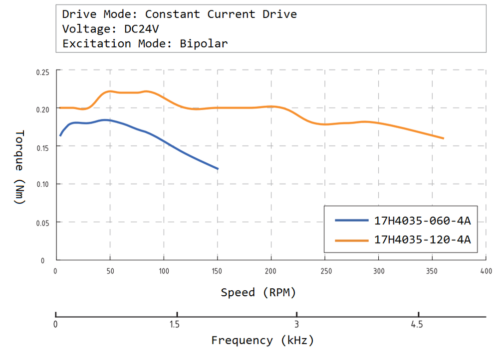 17H4035 Speed Torque Curve