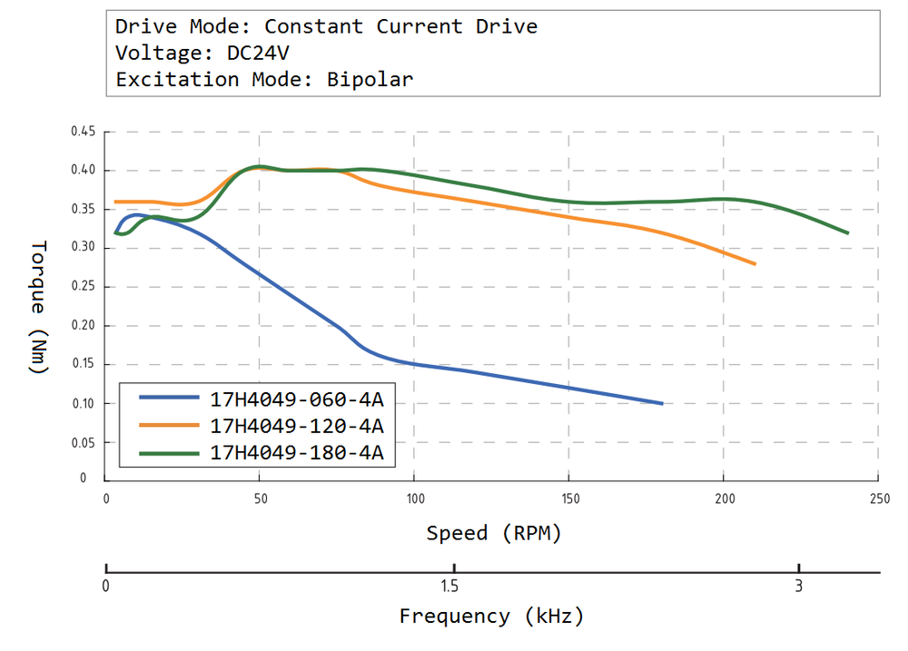17H4049 Speed Torque Curve