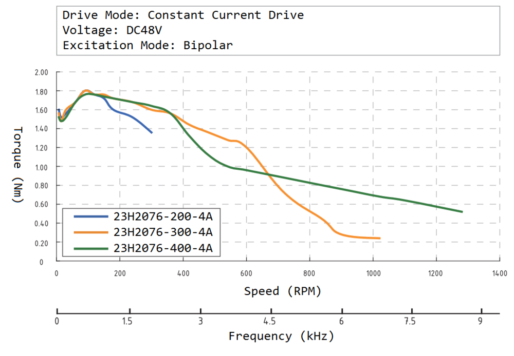 23H2076 Speed Torque Curve