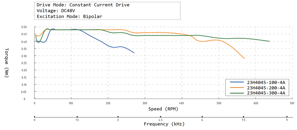 23H4045 Speed Torque Curve